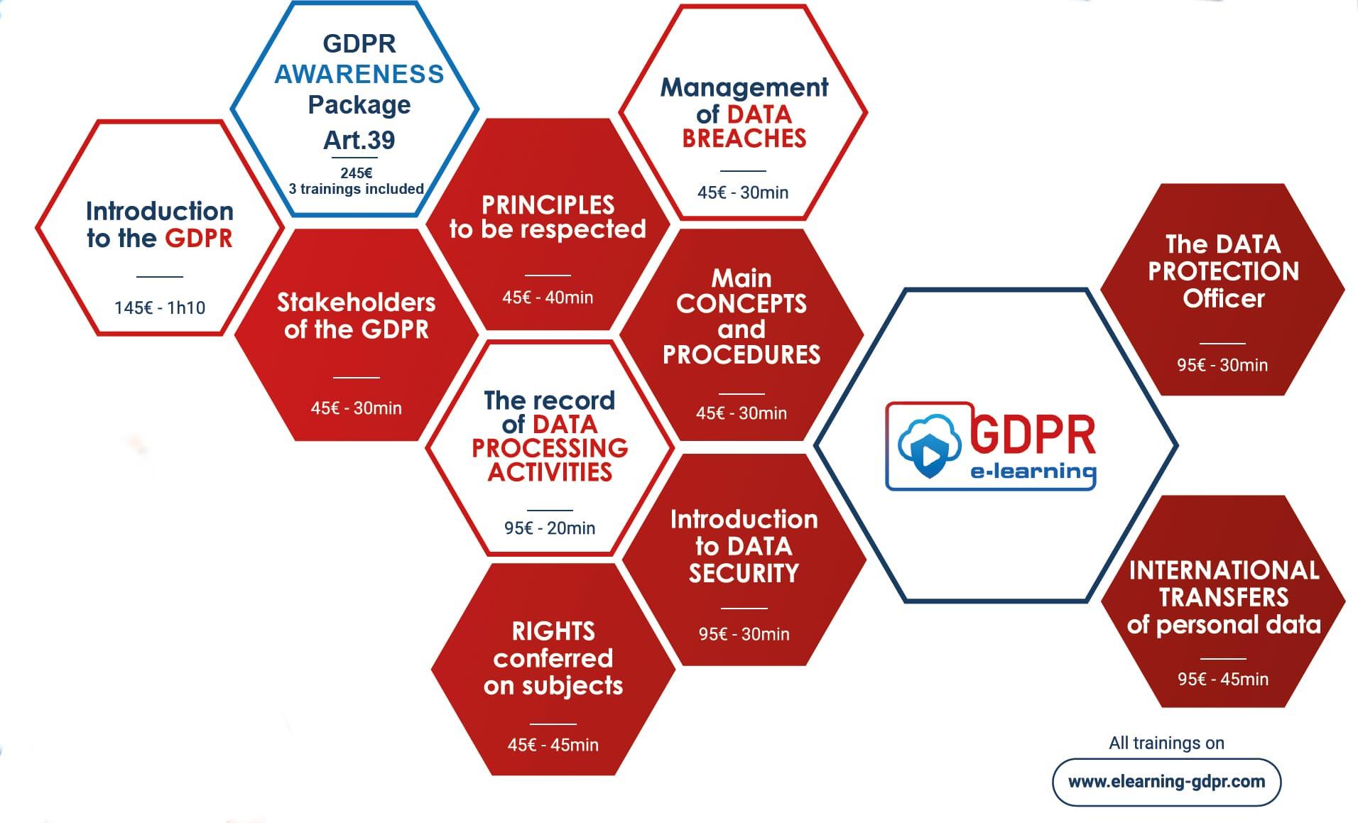 GDPR e-learning trainings