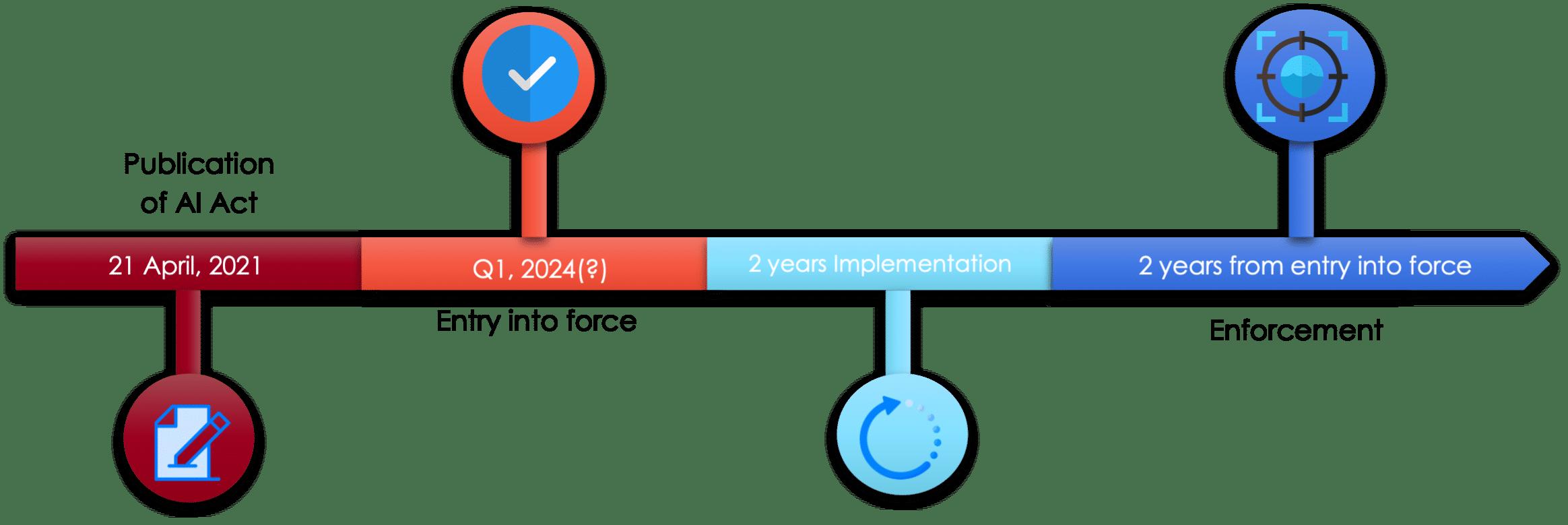 timeline AI regulation